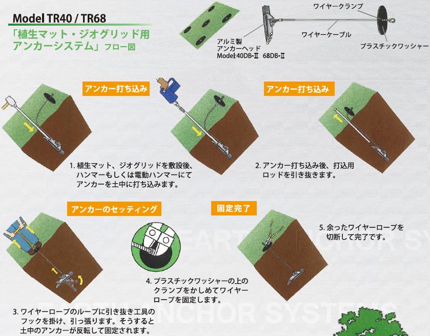 TR40 / TR80フロー図